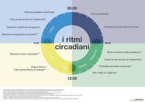 3851_PR_WYBN_Circadian_A4_v1 ITALIANO copia